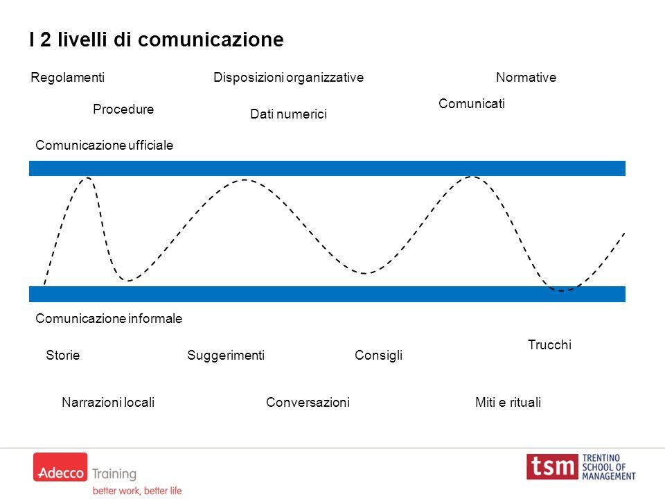 I 2 livelli di comunicazione Comunicazione ufficiale Comunicazione informale Regolamenti Procedure Disposizioni organizzative Dati numerici Normative