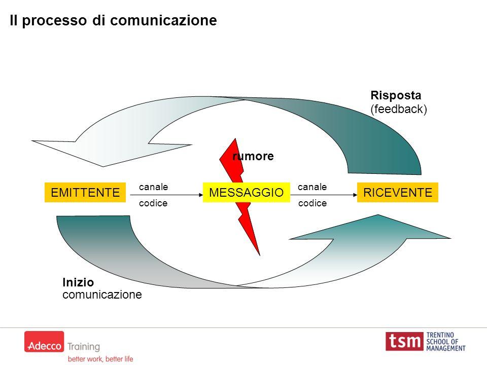 Il processo di comunicazione EMITTENTERICEVENTEMESSAGGIO canale codice canale codice Inizio comunicazione Risposta (feedback) rumore