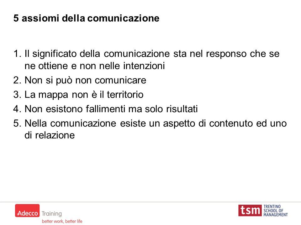 5 assiomi della comunicazione 1.Il significato della comunicazione sta nel responso che se ne ottiene e non nelle intenzioni 2.Non si può non comunica