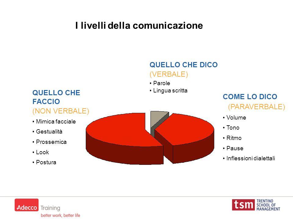 I livelli della comunicazione QUELLO CHE DICO (VERBALE) Parole Lingua scritta COME LO DICO (PARAVERBALE) Volume Tono Ritmo Pause Inflessioni dialettal