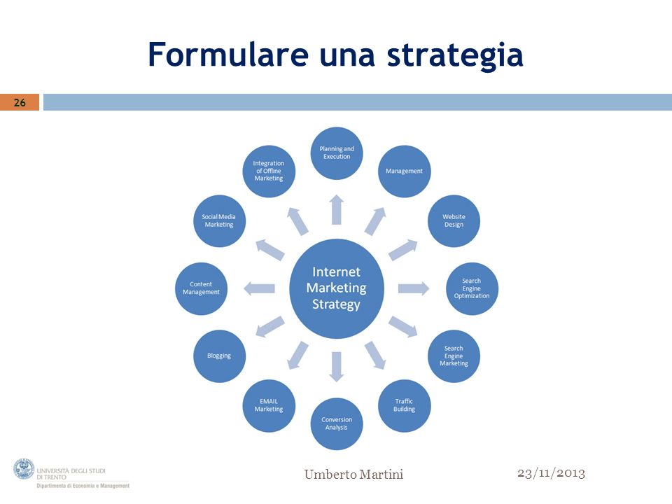 Formulare una strategia 26 23/11/2013 Umberto Martini