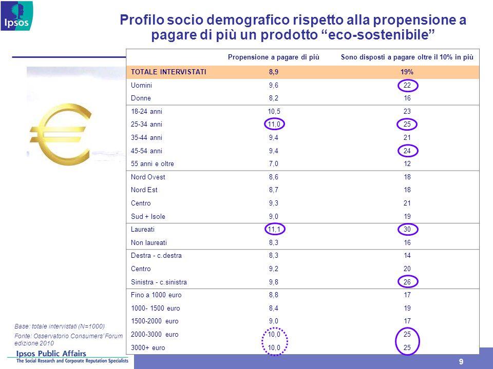 9 9 Profilo socio demografico rispetto alla propensione a pagare di più un prodotto eco-sostenibile Fonte: Osservatorio Consumers Forum edizione 2010 Base: totale intervistati (N=1000) Propensione a pagare di piùSono disposti a pagare oltre il 10% in più TOTALE INTERVISTATI8,919% Uomini9,622 Donne8,216 18-24 anni10,523 25-34 anni11,025 35-44 anni9,421 45-54 anni9,424 55 anni e oltre7,012 Nord Ovest8,618 Nord Est8,718 Centro9,321 Sud + Isole9,019 Laureati11,130 Non laureati8,316 Destra - c.destra8,314 Centro9,220 Sinistra - c.sinistra9,826 Fino a 1000 euro8,817 1000- 1500 euro8,419 1500-2000 euro9,017 2000-3000 euro10,025 3000+ euro10,025