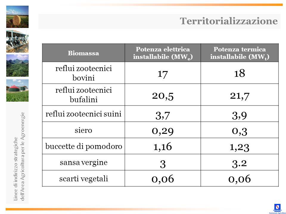 Linee di indirizzo strategiche dellArea Agricoltura per le Agroenergie Biomassa Potenza elettrica installabile (MW e ) Potenza termica installabile (M