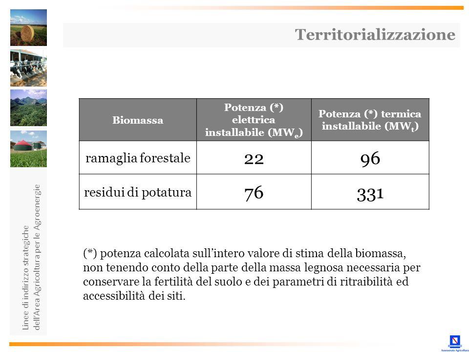 Linee di indirizzo strategiche dellArea Agricoltura per le Agroenergie Territorializzazione Biomassa Potenza (*) elettrica installabile (MW e ) Potenz