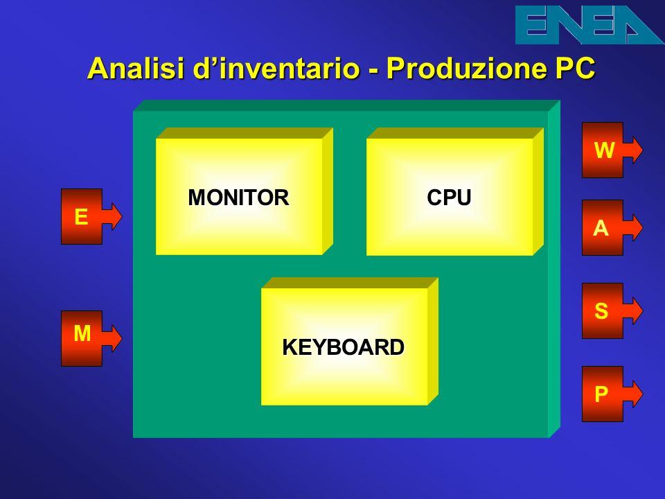 Analisi dinventario - Produzione PC Analisi dinventario - Produzione PC MONITORCPU KEYBOARD W A S P E M