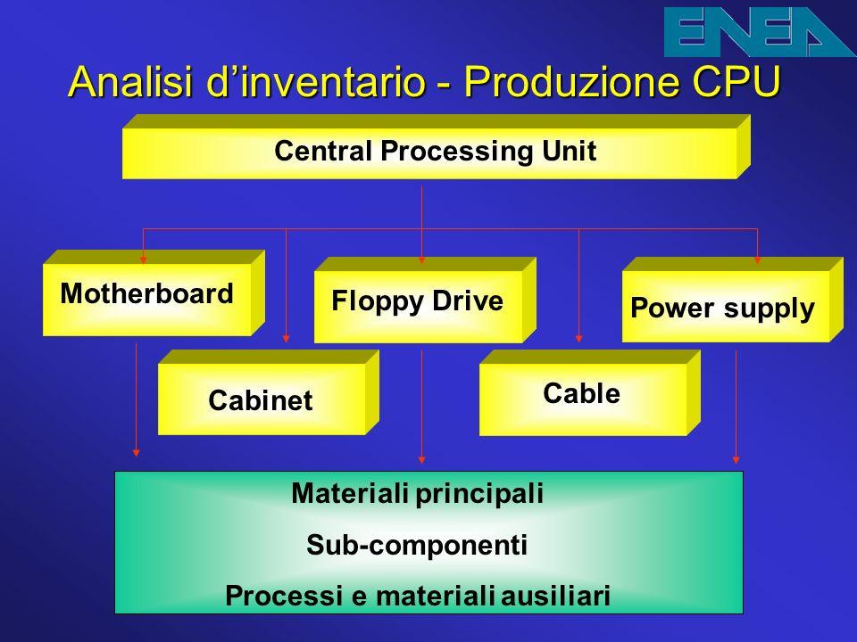 Analisi dinventario - Produzione CPU Materiali principali Sub-componenti Processi e materiali ausiliari Central Processing Unit Floppy Drive Power sup