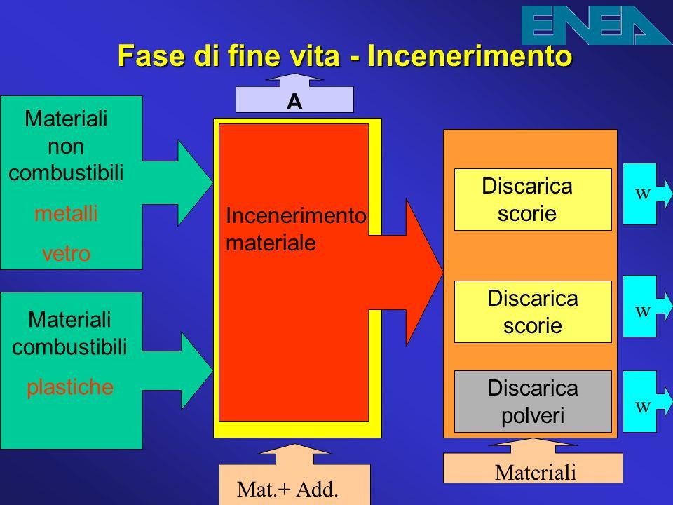 Fase di fine vita - Incenerimento Materiali combustibili plastiche Materiali non combustibili metalli vetro A Mat.+ Add. Incenerimento materiale Disca