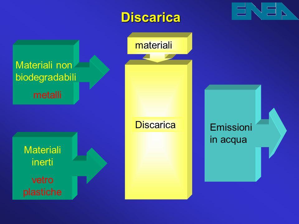 Discarica Materiali non biodegradabili metalli Materiali inerti vetro plastiche materiali Discarica Emissioni in acqua