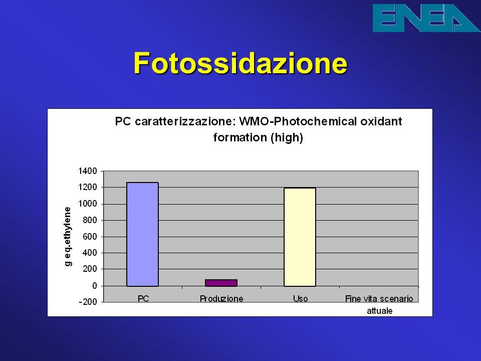 Fotossidazione