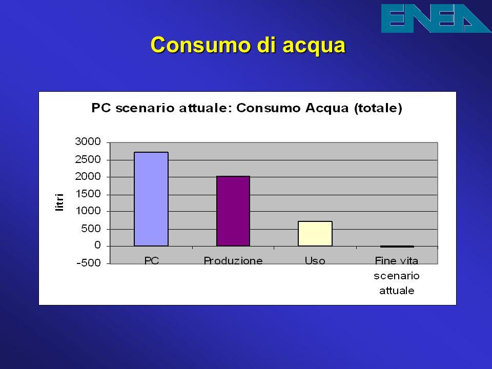 Consumo di acqua