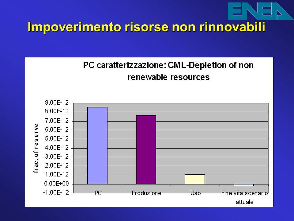 Impoverimento risorse non rinnovabili