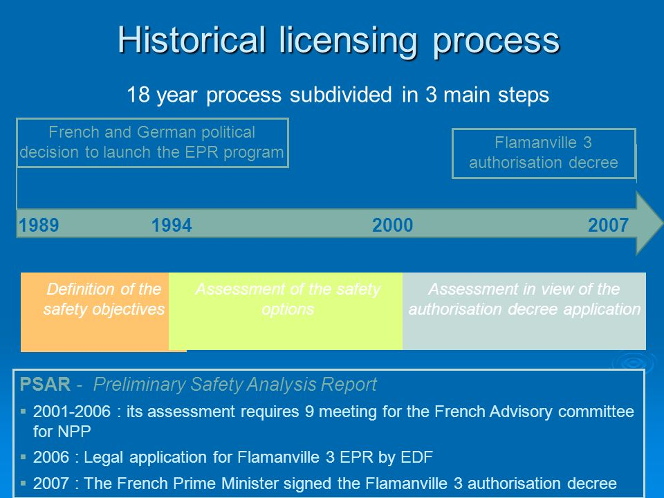 Thursday, November 13th, 20089 th Meeting of the WPDD25 Historical licensing process 18 year process subdivided in 3 main steps Definition of the safe