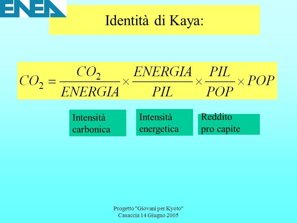 Progetto Giovani per Kyoto Casaccia 14 Giugno 2005 Identità di Kaya: Intensità carbonica Intensità energetica Reddito pro capite