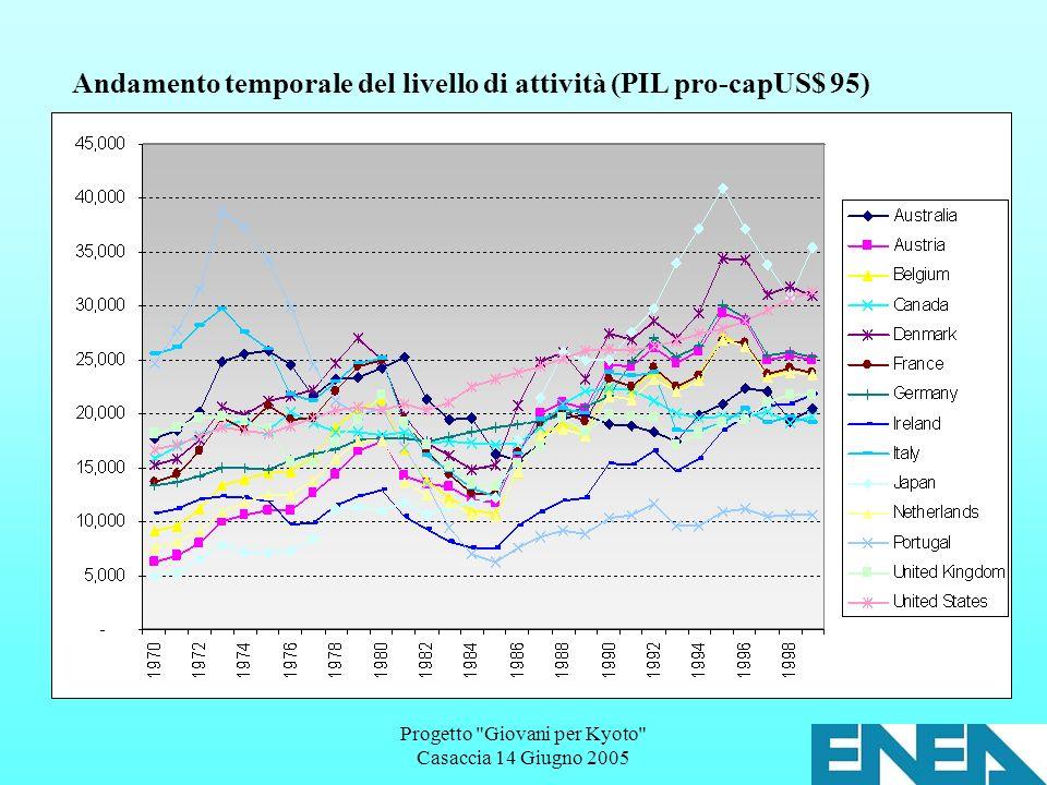 Progetto Giovani per Kyoto Casaccia 14 Giugno 2005 Andamento temporale del livello di attività (PIL pro-capUS$ 95)