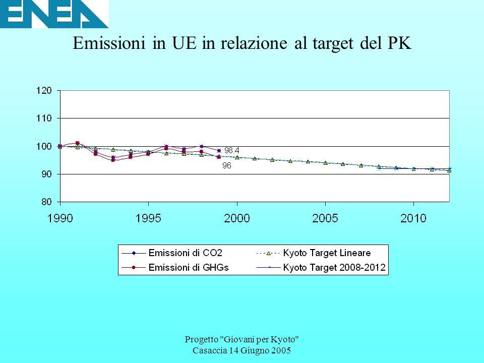 Progetto Giovani per Kyoto Casaccia 14 Giugno 2005 Emissioni in UE in relazione al target del PK