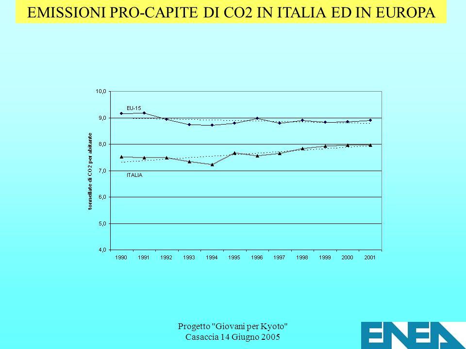 Progetto Giovani per Kyoto Casaccia 14 Giugno 2005 EMISSIONI PRO-CAPITE DI CO2 IN ITALIA ED IN EUROPA
