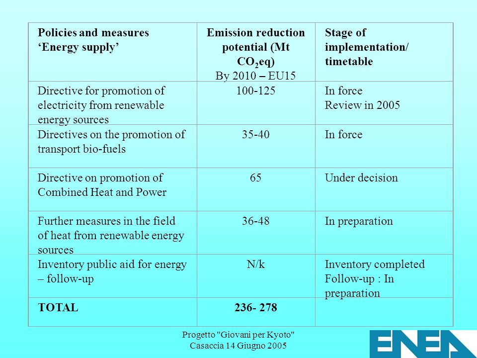 Progetto Giovani per Kyoto Casaccia 14 Giugno 2005 Policies and measures Energy supply Emission reduction potential (Mt CO 2 eq) By 2010 – EU15 Stage of implementation/ timetable Directive for promotion of electricity from renewable energy sources 100-125 In force Review in 2005 Directives on the promotion of transport bio-fuels 35-40 In force Directive on promotion of Combined Heat and Power 65 Under decision Further measures in the field of heat from renewable energy sources 36-48 In preparation Inventory public aid for energy – follow-up N/k Inventory completed Follow-up : In preparation TOTAL236- 278