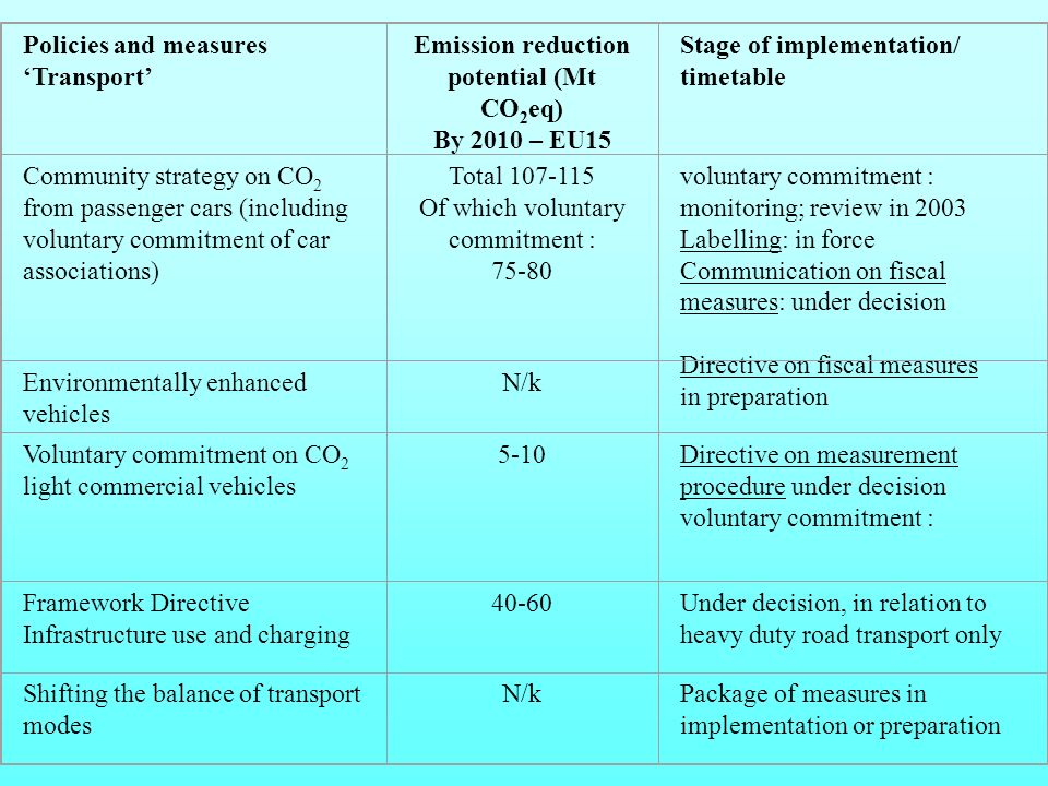 Policies and measures Transport Emission reduction potential (Mt CO 2 eq) By 2010 – EU15 Stage of implementation/ timetable Community strategy on CO 2 from passenger cars (including voluntary commitment of car associations) Total 107-115 Of which voluntary commitment : 75-80 voluntary commitment : monitoring; review in 2003 Labelling: in force Communication on fiscal measures: under decision Directive on fiscal measures in preparation Environmentally enhanced vehicles N/k Voluntary commitment on CO 2 light commercial vehicles 5-10Directive on measurement procedure under decision voluntary commitment : Framework Directive Infrastructure use and charging 40-60Under decision, in relation to heavy duty road transport only Shifting the balance of transport modes N/kPackage of measures in implementation or preparation
