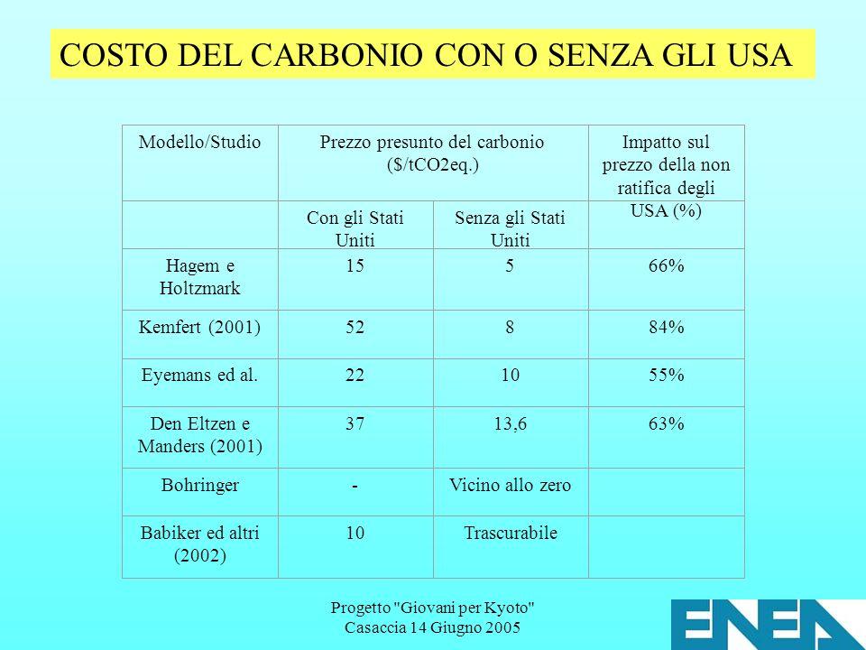 Progetto Giovani per Kyoto Casaccia 14 Giugno 2005 Modello/StudioPrezzo presunto del carbonio ($/tCO2eq.) Impatto sul prezzo della non ratifica degli USA (%) Con gli Stati Uniti Senza gli Stati Uniti Hagem e Holtzmark 15566% Kemfert (2001)52884% Eyemans ed al.221055% Den Eltzen e Manders (2001) 3713,663% Bohringer-Vicino allo zero Babiker ed altri (2002) 10Trascurabile COSTO DEL CARBONIO CON O SENZA GLI USA
