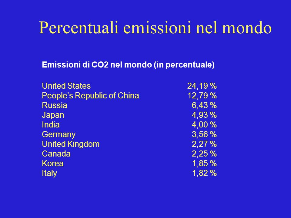 Percentuali emissioni nel mondo Emissioni di CO2 nel mondo (in percentuale) United States 24,19 % Peoples Republic of China 12,79 % Russia 6,43 % Japan 4,93 % India 4,00 % Germany 3,56 % United Kingdom 2,27 % Canada 2,25 % Korea 1,85 % Italy 1,82 %