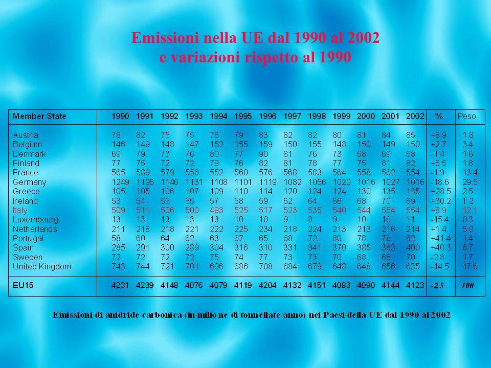 Emissioni nella UE dal 1990 al 2002 e variazioni rispetto al 1990