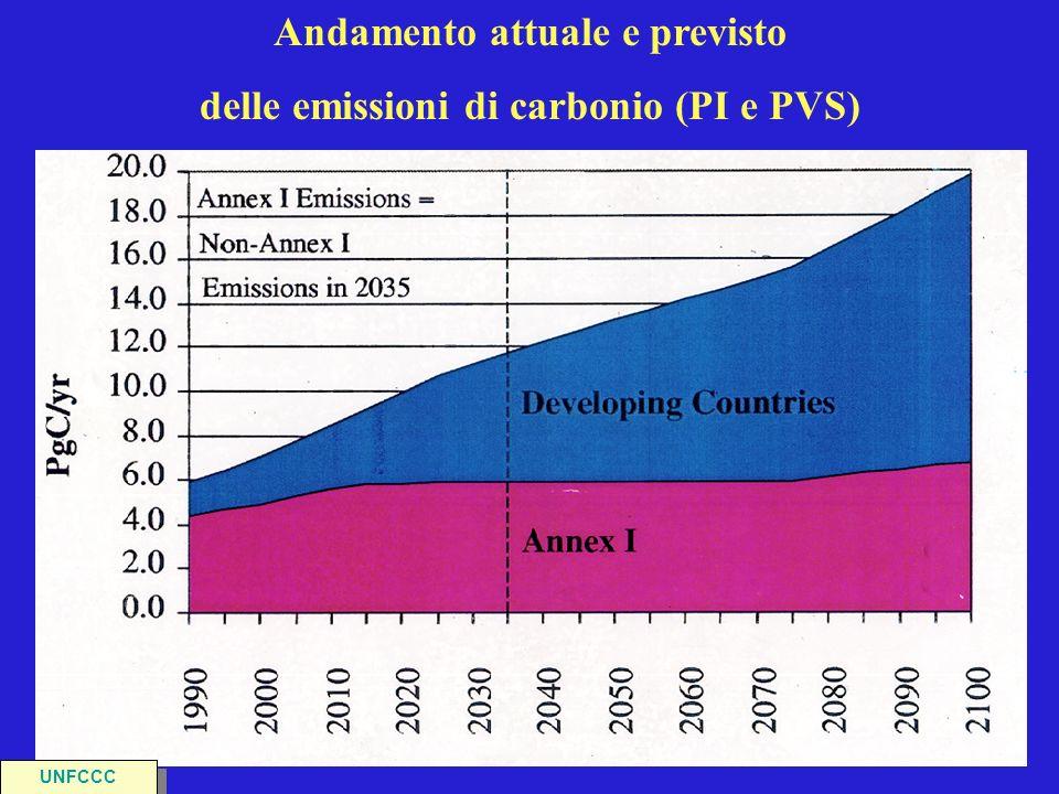 Andamento attuale e previsto delle emissioni di carbonio (PI e PVS) UNFCCC