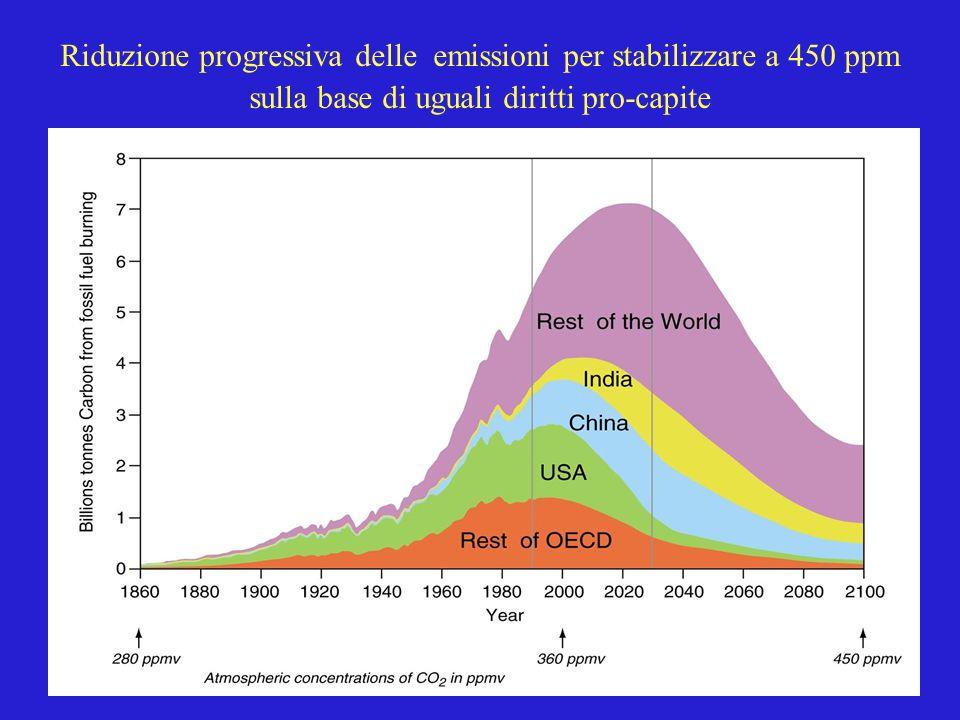 Riduzione progressiva delle emissioni per stabilizzare a 450 ppm sulla base di uguali diritti pro-capite