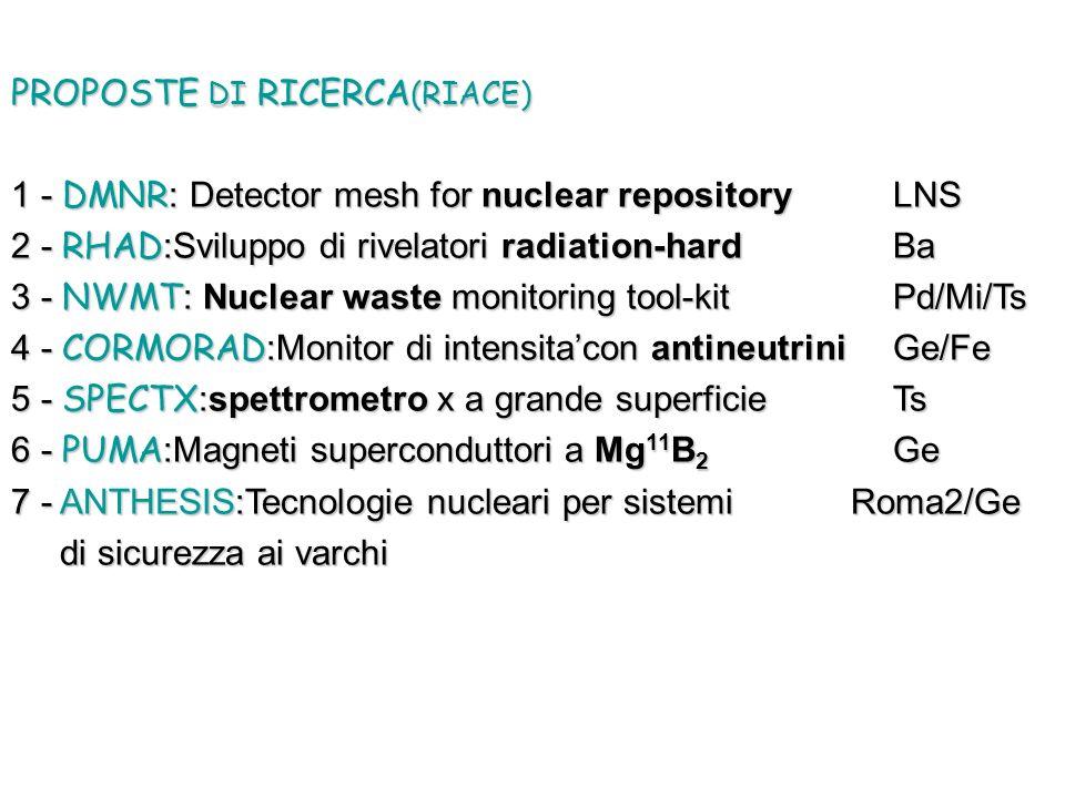 PROPOSTE DI RICERCA (RIACE) 1 - DMNR : Detector mesh for nuclear repository LNS 2 - RHAD :Sviluppo di rivelatori radiation-hardBa 3 - NWMT : Nuclear waste monitoring tool-kit Pd/Mi/Ts 4 - CORMORAD :Monitor di intensitacon antineutrini Ge/Fe 5 - SPECTX :spettrometro x a grande superficie Ts 6 - PUMA :Magneti superconduttori a Mg 11 B 2 Ge 7 - ANTHESIS:Tecnologie nucleari per sistemi Roma2/Ge di sicurezza ai varchi di sicurezza ai varchi