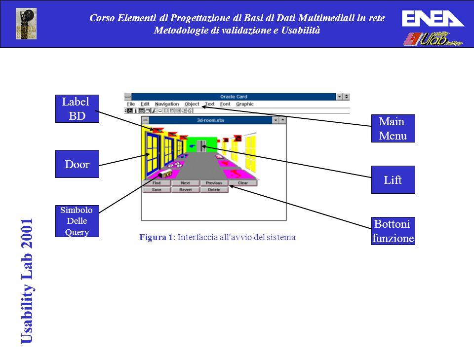 Usability Lab 2001 Corso Elementi di Progettazione di Basi di Dati Multimediali in rete Metodologie di validazione e Usabilità Usability Lab 2001 Figura 2 mostra la stanza dopo che l utente vi è acceduto tramite la selezione nella precedente card della porta della stanza.