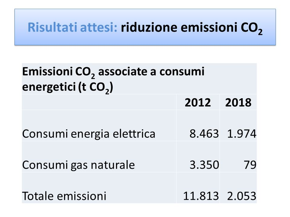 Emissioni CO 2 associate a consumi energetici (t CO 2 ) 20122018 Consumi energia elettrica 8.4631.974 Consumi gas naturale 3.35079 Totale emissioni 11.8132.053 Risultati attesi: riduzione emissioni CO 2 -82%