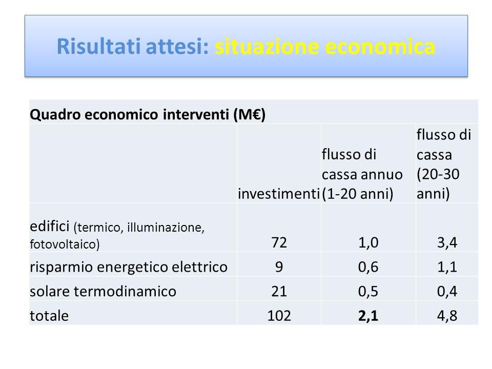 Quadro economico interventi (M) investimenti flusso di cassa annuo (1-20 anni) flusso di cassa (20-30 anni) edifici (termico, illuminazione, fotovoltaico) 721,03,4 risparmio energetico elettrico90,61,1 solare termodinamico210,50,4 totale1022,14,8 Risultati attesi: situazione economica
