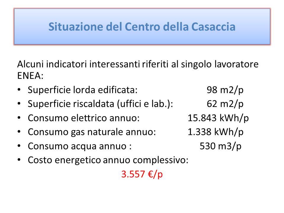 Alcuni indicatori interessanti riferiti al singolo lavoratore ENEA: Superficie lorda edificata: 98 m2/p Superficie riscaldata (uffici e lab.): 62 m2/p Consumo elettrico annuo: 15.843 kWh/p Consumo gas naturale annuo: 1.338 kWh/p Consumo acqua annuo : 530 m3/p Costo energetico annuo complessivo: 3.557 /p Situazione del Centro della Casaccia