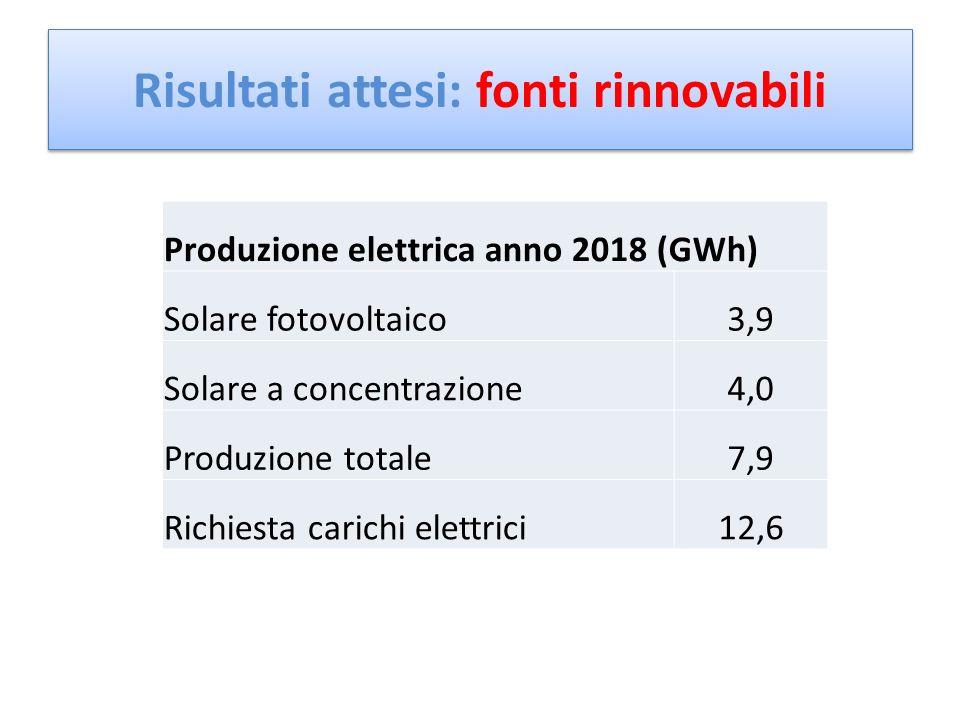 Produzione elettrica anno 2018 (GWh) Solare fotovoltaico3,9 Solare a concentrazione4,0 Produzione totale7,9 Richiesta carichi elettrici12,6 Risultati attesi: fonti rinnovabili 63%