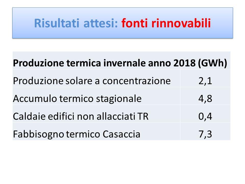 Produzione termica invernale anno 2018 (GWh) Produzione solare a concentrazione2,1 Accumulo termico stagionale4,8 Caldaie edifici non allacciati TR0,4 Fabbisogno termico Casaccia7,3 Risultati attesi: fonti rinnovabili 95%