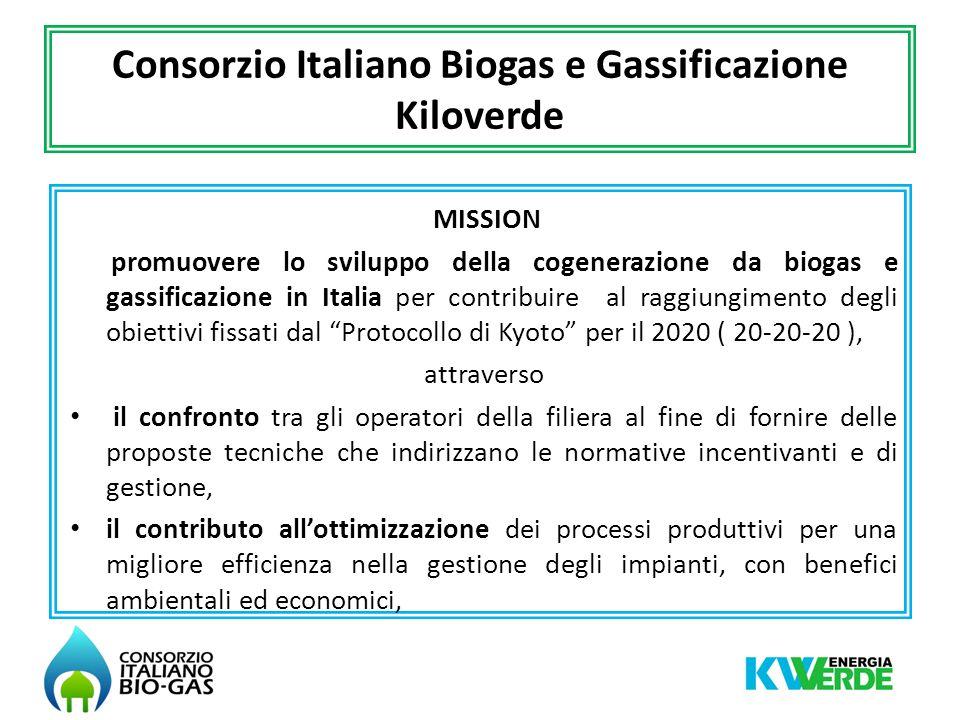 Consorzio Italiano Biogas e Gassificazione Kiloverde Per informazioni Consorzio Italiano Biogas e Gassificazione Kiloverde info@consorziobiogas.it Via Einstein - Cascina Codazza 26900 Lodi www.consorziobiogas.it Grazie per lattenzione