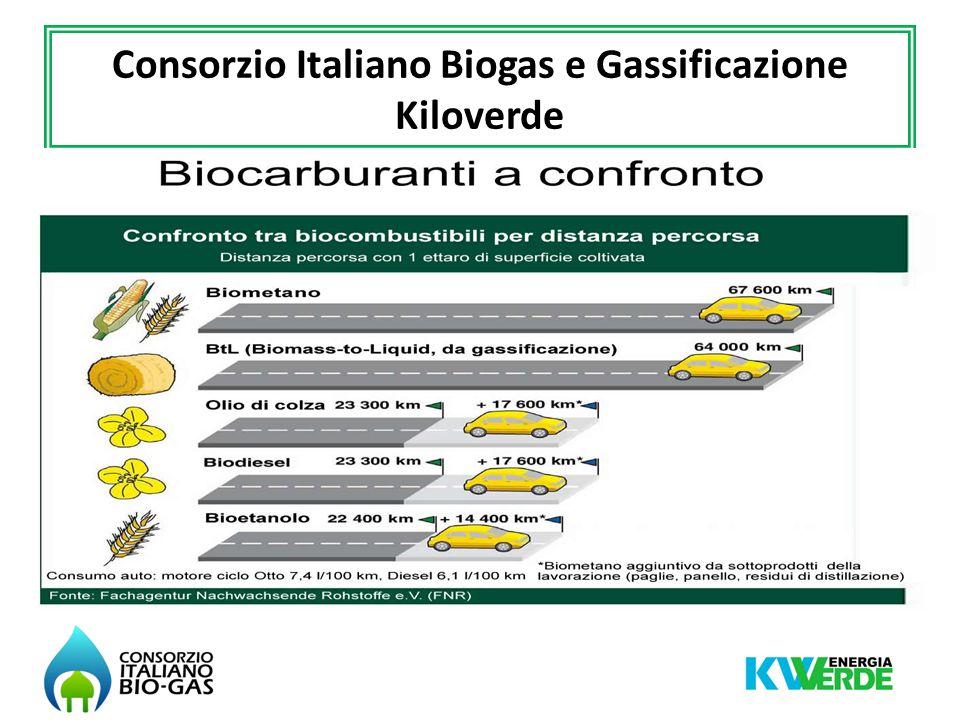 Liquami Trincee Tramogge Digestori Produzione biogas da digestione anaerobica
