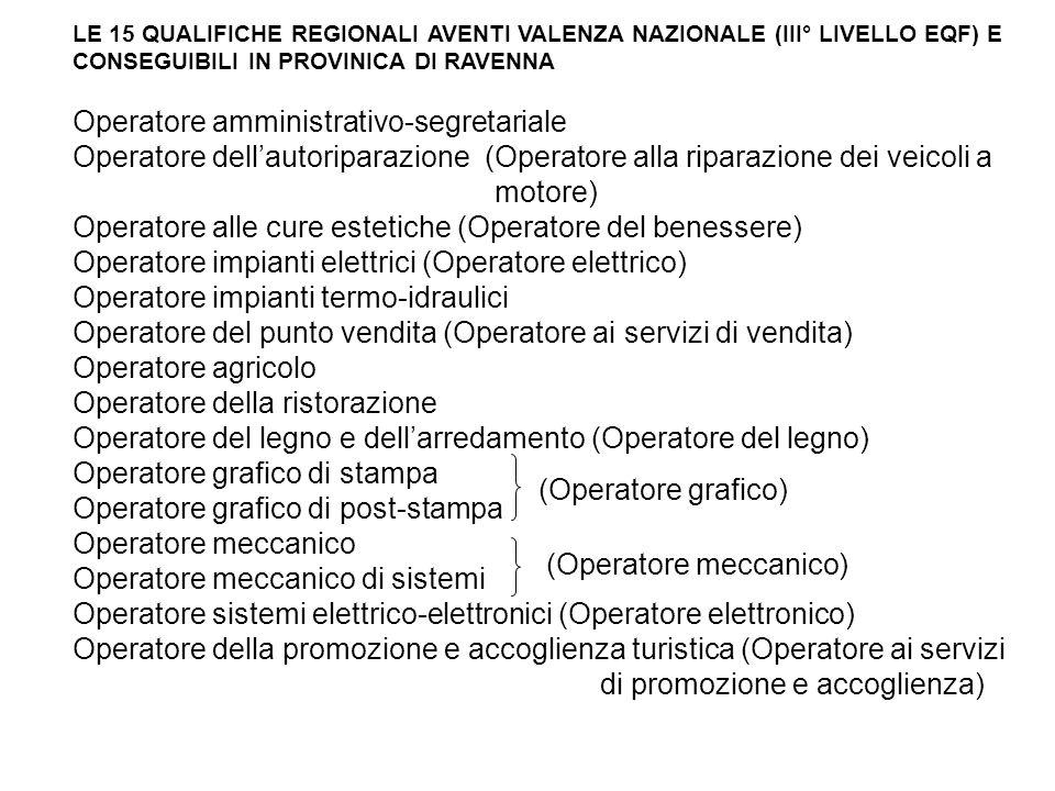 LE 15 QUALIFICHE REGIONALI AVENTI VALENZA NAZIONALE (III° LIVELLO EQF) E CONSEGUIBILI IN PROVINICA DI RAVENNA Operatore amministrativo-segretariale Op