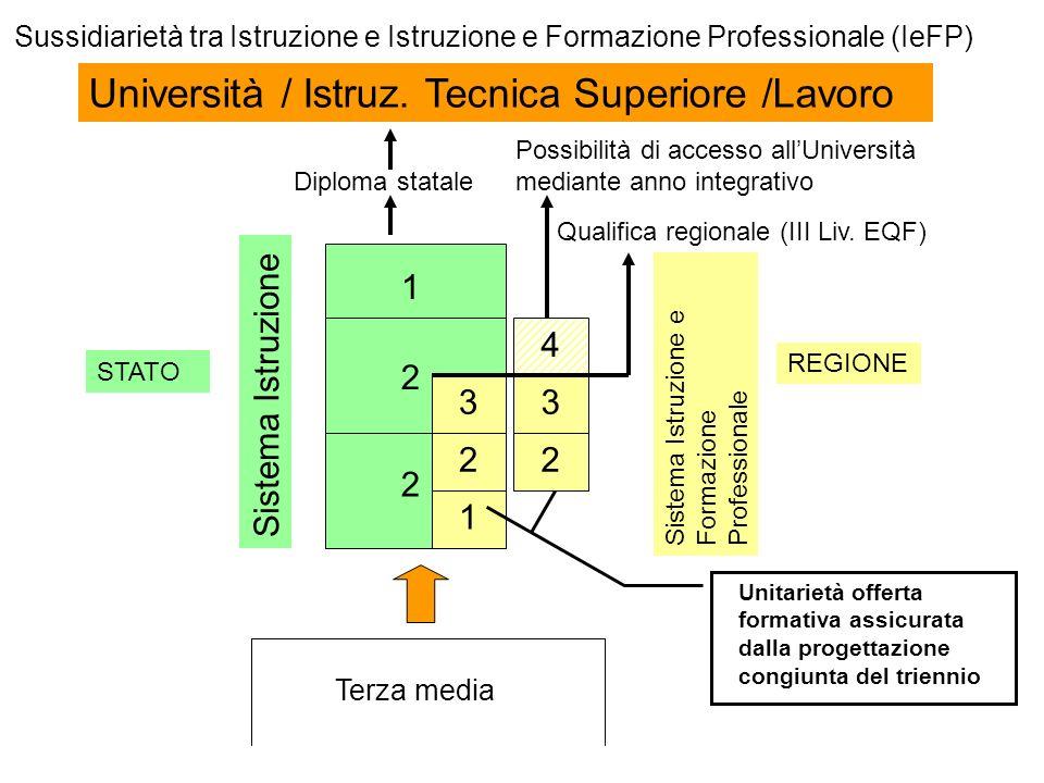 Sussidiarietà tra Istruzione e Istruzione e Formazione Professionale (IeFP) Università / Istruz. Tecnica Superiore /Lavoro Terza media Sistema Istruzi