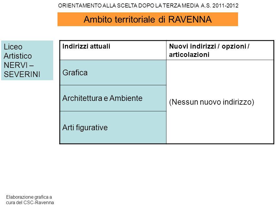 Ambito territoriale di RAVENNA Liceo Artistico NERVI – SEVERINI Indirizzi attualiNuovi indirizzi / opzioni / articolazioni Grafica (Nessun nuovo indir