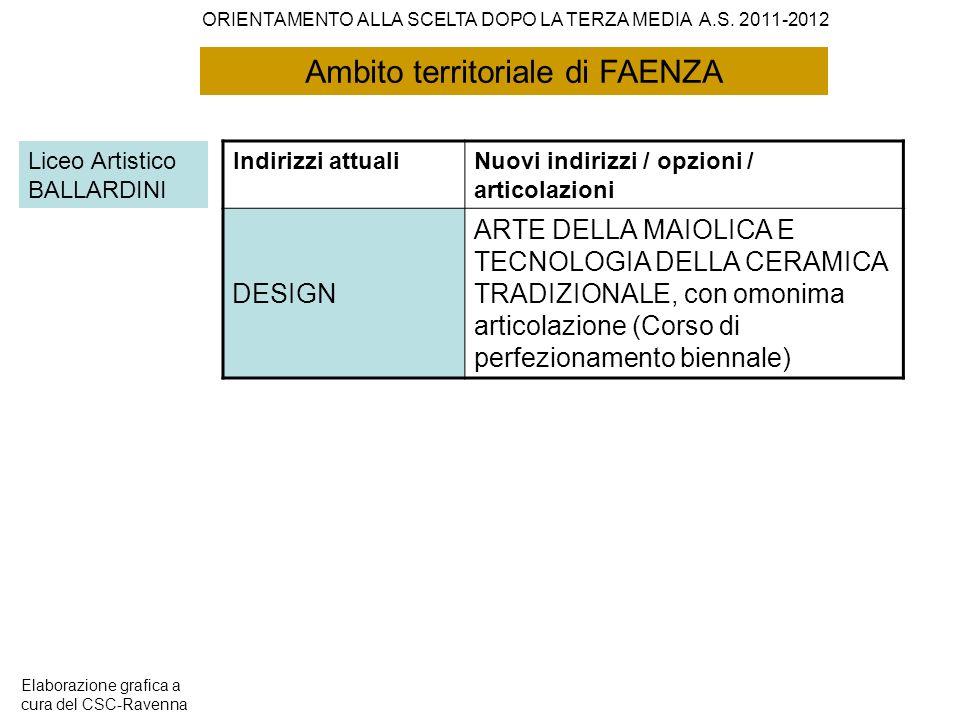 Ambito territoriale di FAENZA Liceo Artistico BALLARDINI Indirizzi attualiNuovi indirizzi / opzioni / articolazioni DESIGN ARTE DELLA MAIOLICA E TECNO