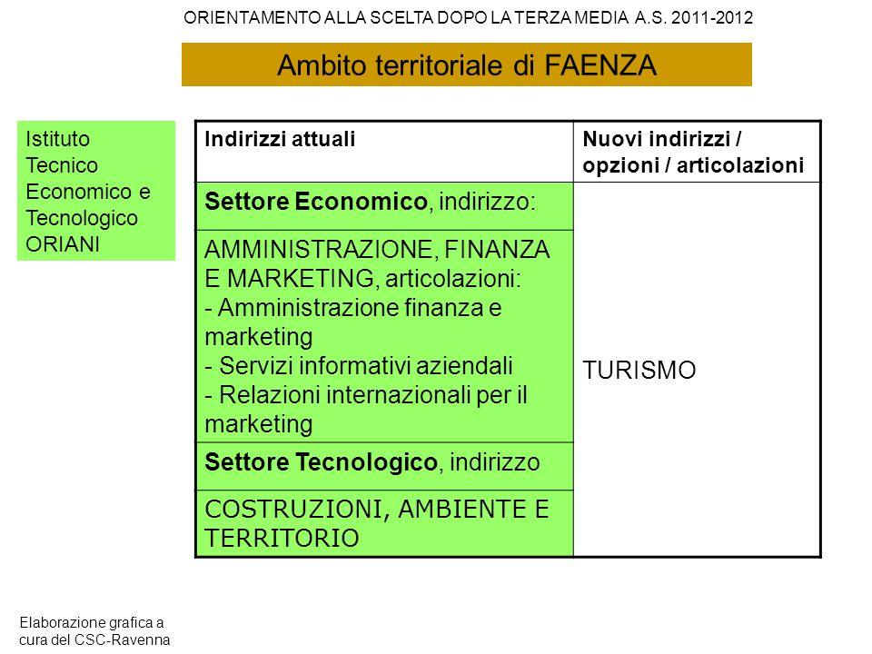Ambito territoriale di FAENZA Istituto Tecnico Economico e Tecnologico ORIANI Indirizzi attualiNuovi indirizzi / opzioni / articolazioni Settore Econo