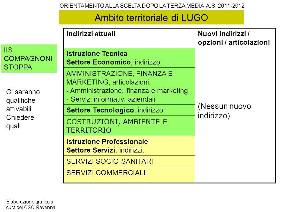 Ambito territoriale di LUGO IIS COMPAGNONI STOPPA Indirizzi attualiNuovi indirizzi / opzioni / articolazioni Istruzione Tecnica Settore Economico, ind