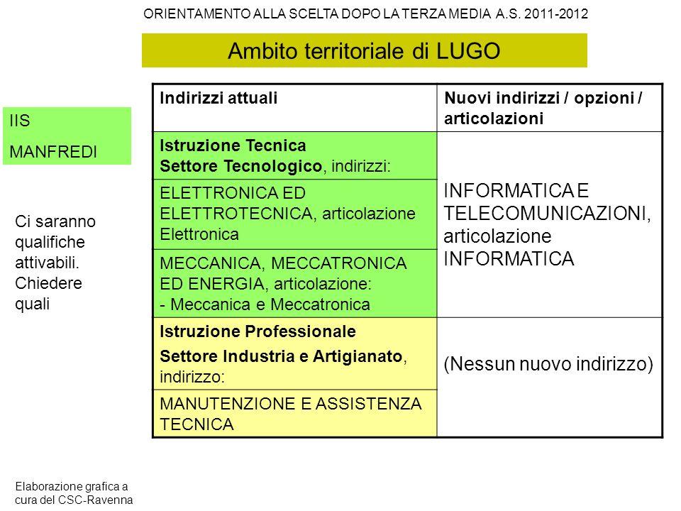 Ambito territoriale di LUGO IIS MANFREDI Indirizzi attualiNuovi indirizzi / opzioni / articolazioni Istruzione Tecnica Settore Tecnologico, indirizzi: