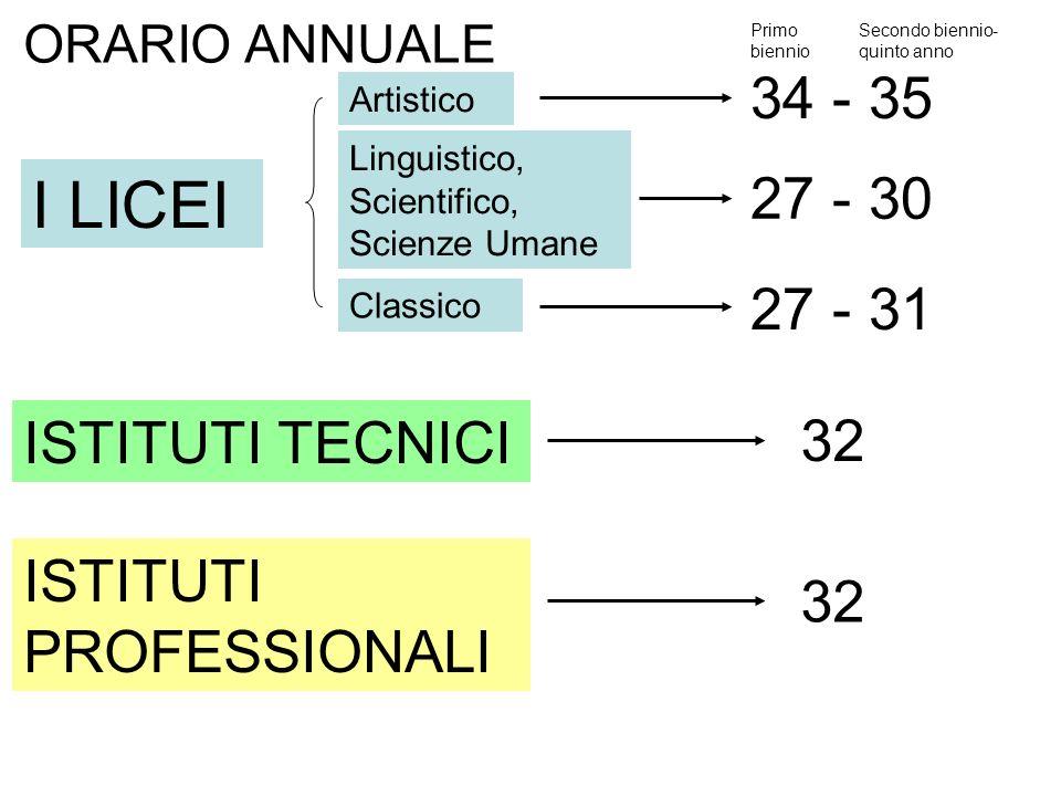 ORARIO ANNUALE I LICEI ISTITUTI TECNICI ISTITUTI PROFESSIONALI Artistico 34 - 35 Linguistico, Scientifico, Scienze Umane 27 - 30 Classico 27 - 31 Prim