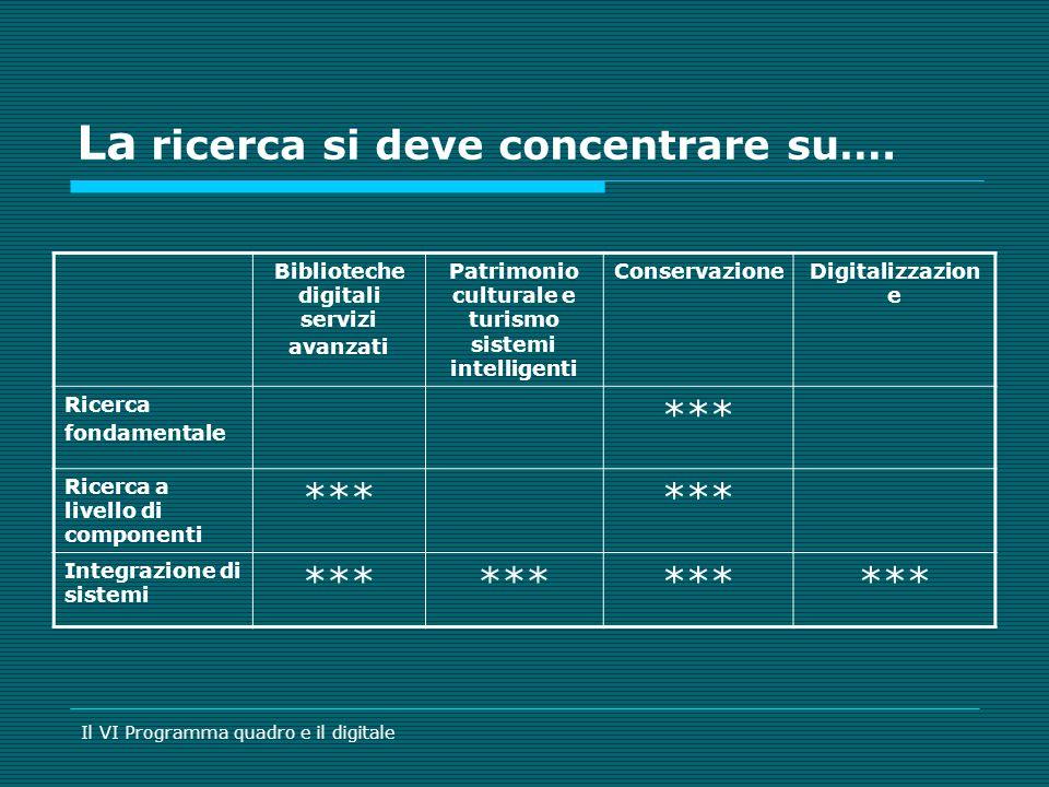 La ricerca si deve concentrare su…. Biblioteche digitali servizi avanzati Patrimonio culturale e turismo sistemi intelligenti ConservazioneDigitalizza