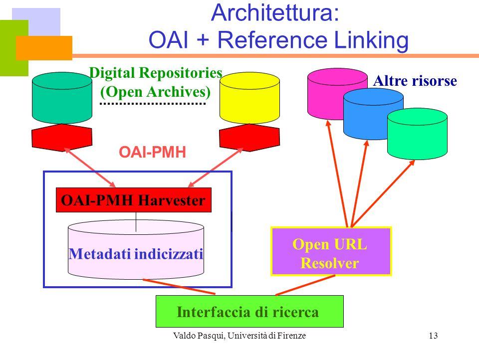 Valdo Pasqui, Università di Firenze13 Architettura: OAI + Reference Linking OAI-PMH Metadati indicizzati OAI-PMH Harvester Digital Repositories (Open