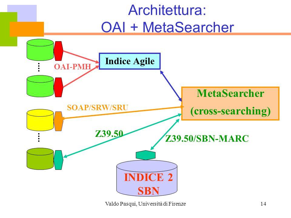 Valdo Pasqui, Università di Firenze14 Architettura: OAI + MetaSearcher Indice Agile OAI-PMH MetaSearcher (cross-searching) SOAP/SRW/SRU Z39.50 INDICE