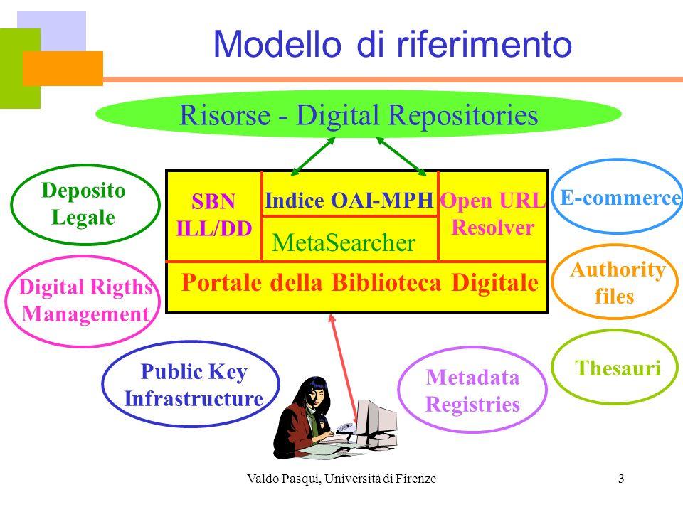Valdo Pasqui, Università di Firenze14 Architettura: OAI + MetaSearcher Indice Agile OAI-PMH MetaSearcher (cross-searching) SOAP/SRW/SRU Z39.50 INDICE 2 SBN Z39.50/SBN-MARC