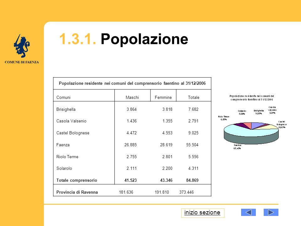 1.3.1. Popolazione Popolazione residente nei comuni del comprensorio faentino al 31/12/2006 ComuniMaschiFemmineTotale Brisighella 3.864 3.818 7.682 Ca