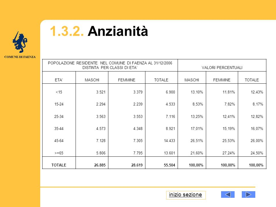 1.3.2. Anzianità POPOLAZIONE RESIDENTE NEL COMUNE DI FAENZA AL 31/12/2006 DISTINTA PER CLASSI DI ETAVALORI PERCENTUALI ETA'MASCHIFEMMINETOTALEMASCHIFE